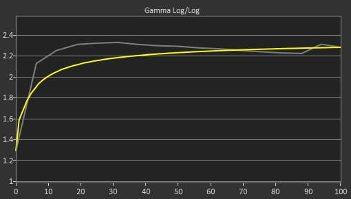 Dell U4919DW Pre Gamma Curve Picture