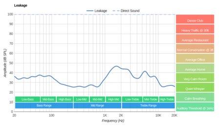 Parrot Zik 2/Zik 2.0 Wireless Leakage