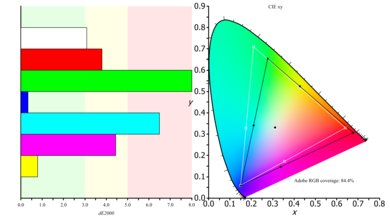 Samsung CHG90 Color Gamut ARGB Picture