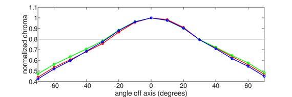 MSI Optix MAG273R Vertical Chroma Graph