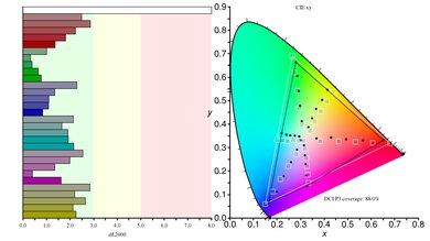 Philips Momentum 436M6VBPAB Color Gamut DCI-P3 Picture
