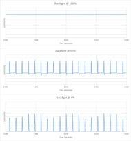 Vizio V5 Series 2021 Backlight chart