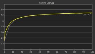Dell S2721D Post Gamma Curve Picture