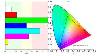 ASUS ROG Strix XG17AHPE Color Gamut ARGB Picture