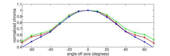 MSI Oculux NXG253R Vertical Chroma Graph