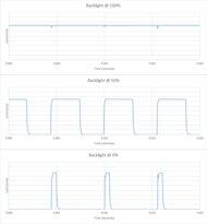 Hisense H6510G Backlight chart