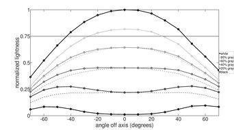LG 24GL600F Horizontal Lightness Graph