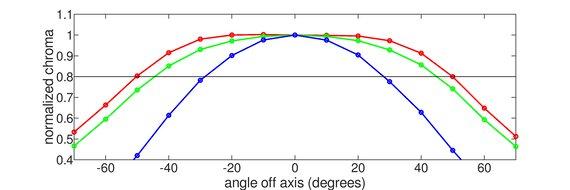 Dell S2419HGF Horizontal Chroma Graph