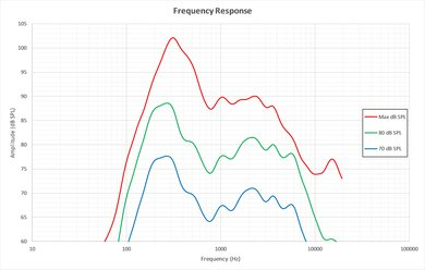 TCL S305 Frequency Response Picture