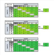ASUS TUF Gaming VG259QM Response Time Table