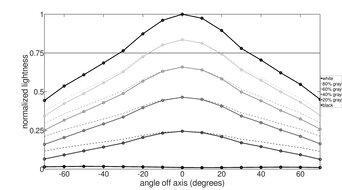 MSI Optix MAG273R Vertical Lightness Graph