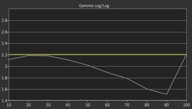 LG UF9500 Pre Gamma Curve Picture