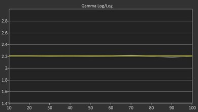 Sony X800E Post Gamma Curve Picture