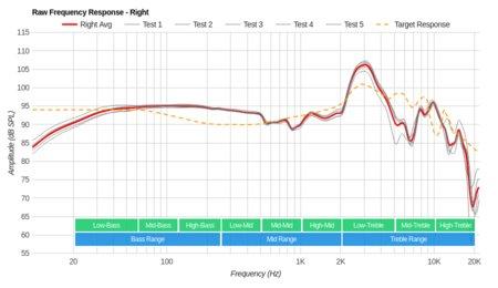 Sennheiser RS 185 RF Wireless Raw FR R
