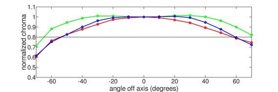 LG 48 C1 OLED Horizontal Chroma Graph