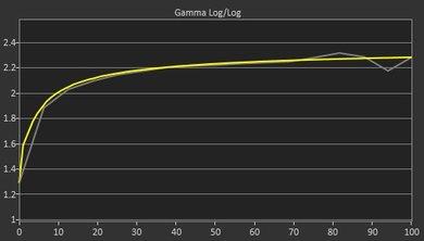Samsung C49HG90/CHG90 Post Gamma Curve Picture