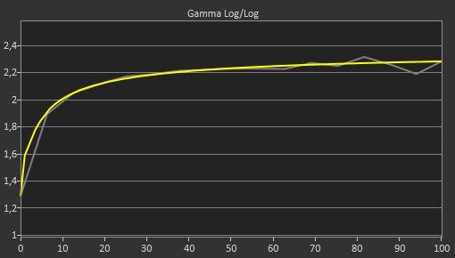 MSI Optix MPG27CQ Post Gamma Curve Picture