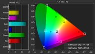 TCL FS3750 Color Gamut DCI-P3 Picture