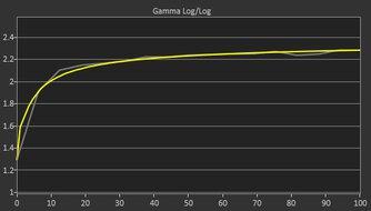 Dell S3422DWG Post Gamma Curve Picture