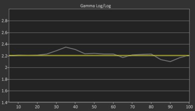 Samsung Q70/Q70R QLED Pre Gamma Curve Picture