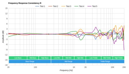 Harman/Kardon NC Noise-Cancelling Consistency R