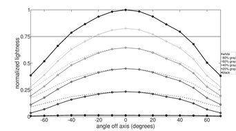 ASUS VG246H Horizontal Lightness Graph