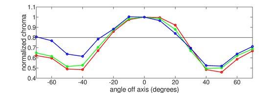 MSI Optix MAG161V Vertical Chroma Graph