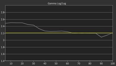 Samsung MU6500 Pre Gamma Curve Picture