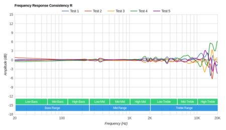 Grado SR60e/SR60 Consistency R