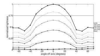 ASUS MX279HS Vertical Lightness Graph