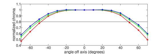 HP X24ih Horizontal Chroma Graph
