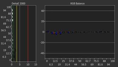 Sceptre C325W Post Calibration Picture