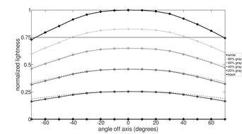Gigabyte AORUS FO48U OLED Horizontal Lightness Graph