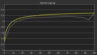 LG 27GP850-B Pre Gamma Curve Picture