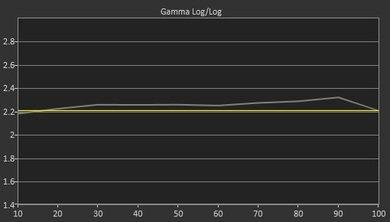 Samsung JU6700 Pre Gamma Curve Picture
