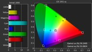 Sony X700D Color Gamut DCI-P3 Picture