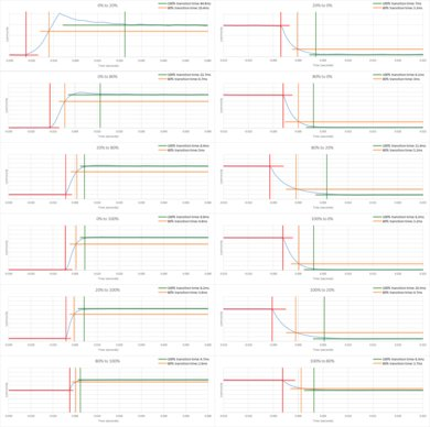 TCL 4 Series/S425 2019 Response Time Chart
