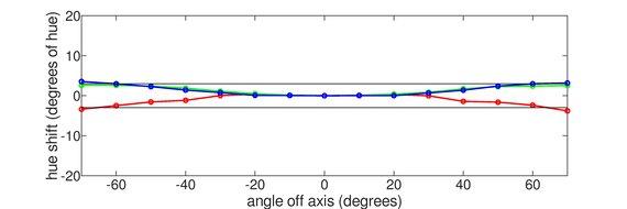 Dell S2721QS Vertical Hue Graph