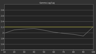 LG UH6100 Pre Gamma Curve Picture