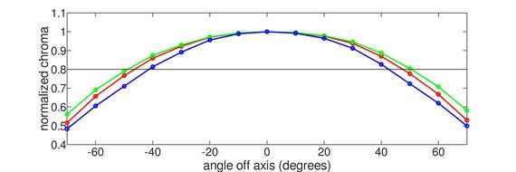 ASUS ProArt Display PA278CV Horizontal Chroma Graph