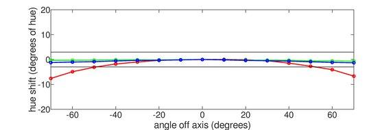 LG 32GN600-B Horizontal Hue Graph