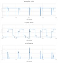 LG NANO85 Backlight chart