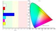 Samsung C49RG9/CRG9 Color Gamut sRGB Picture