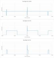 LG UN6970 Backlight chart