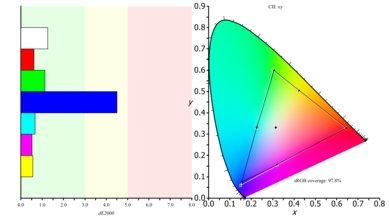 LG 27UD68P-B Color Gamut sRGB Picture