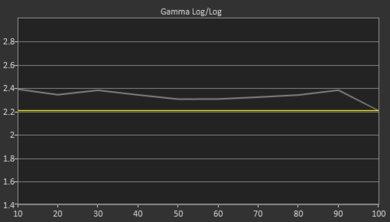 LG EG9100 Pre Gamma Curve Picture