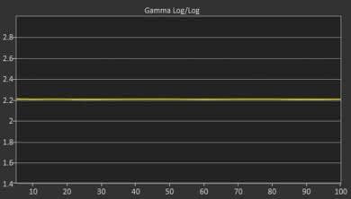 Vizio P Series 2018 Post Gamma Curve Picture