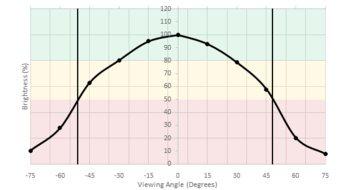 LG 29UM69G-B Horizontal Brightness Picture