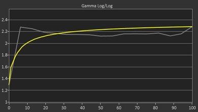 Samsung C49HG90/CHG90 Pre Gamma Curve Picture