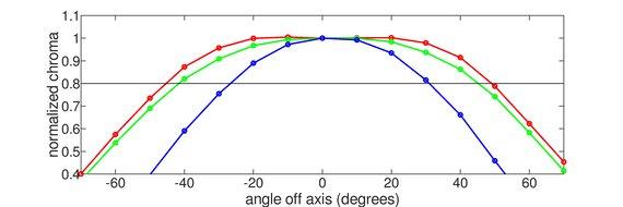 ASUS VG248QE Horizontal Chroma Graph